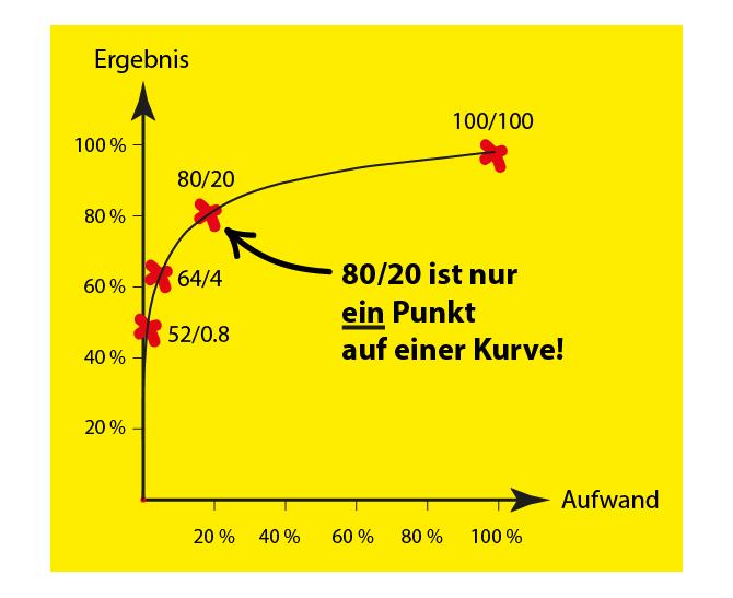 Die Pareto Verteilung: Das Pareto Prinzip ist nur ein Punkt auf einer Kurve