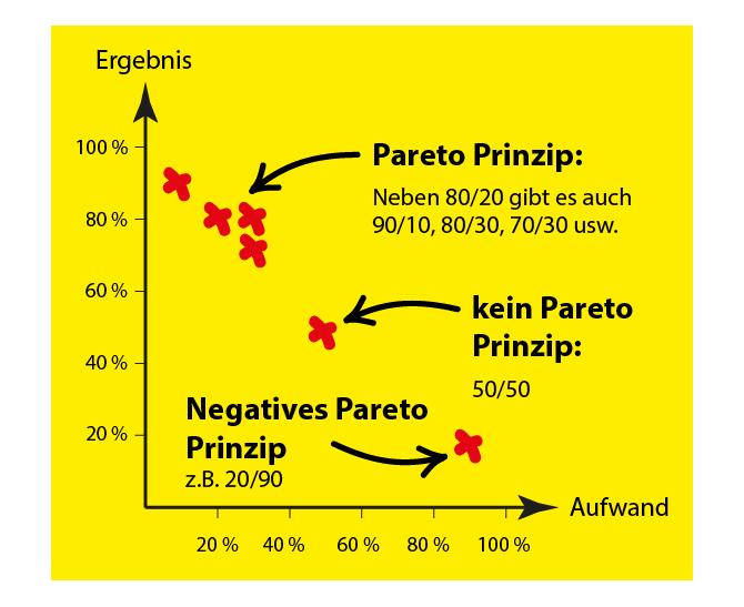 Pareto Prinzip: Neben 80-20 gibt es noch weitere Zahlenpaare