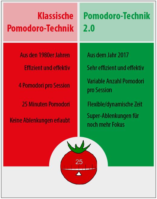 Infografik - Klassische Pomodoro-Technik vs. Pomodoro-Technik 2.0
