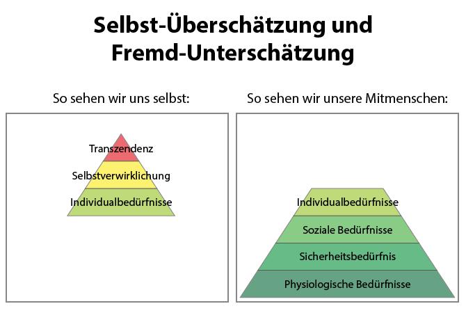 Maslowsche Bedürfnispyramide - Wie wir uns selbst sehen und wie wir unsere Mitmenschen sehen
