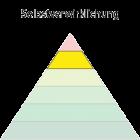 Maslowsche Bedürfnispyramide - Selbstverwirklichung