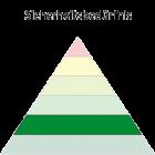 Maslowsche Bedürfnispyramide - Sicherheitsbedürfnis