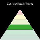 Maslowsche Bedürfnispyramide - Soziale Bedürfnisse
