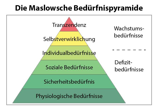 Die Maslowsche Bedürfnispyramide - Die Hierarchie der Bedürfnisse