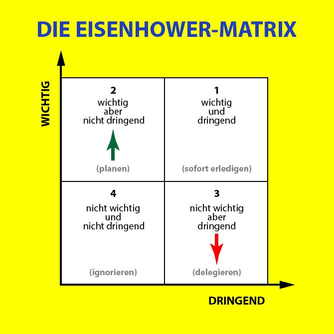 Personal Evolution Eisenhower Prinzip Vorlage