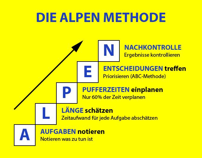 Zeitmanagement Grundlagen und Methoden die ALPEN Methode